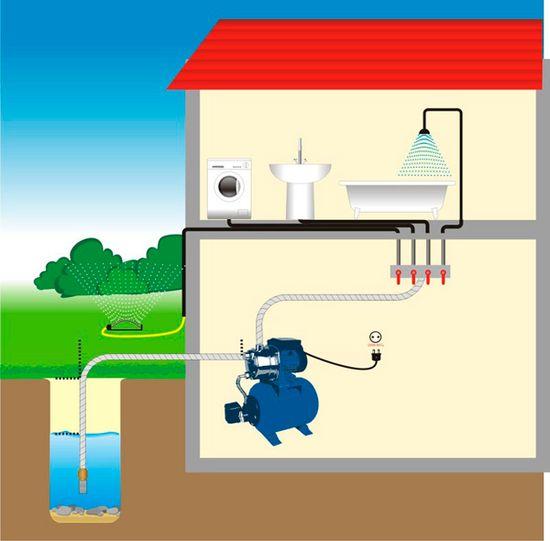 схемы подключения скважины к дому