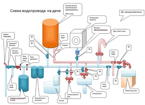 Как сделать канализацию в дачном доме - Алмаз строй