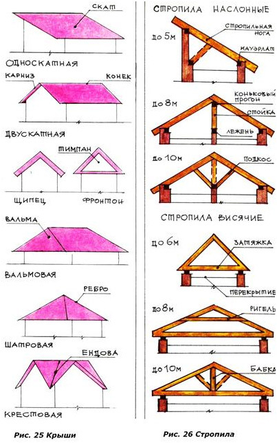 Ремонт четырехскатной крыши своими руками
