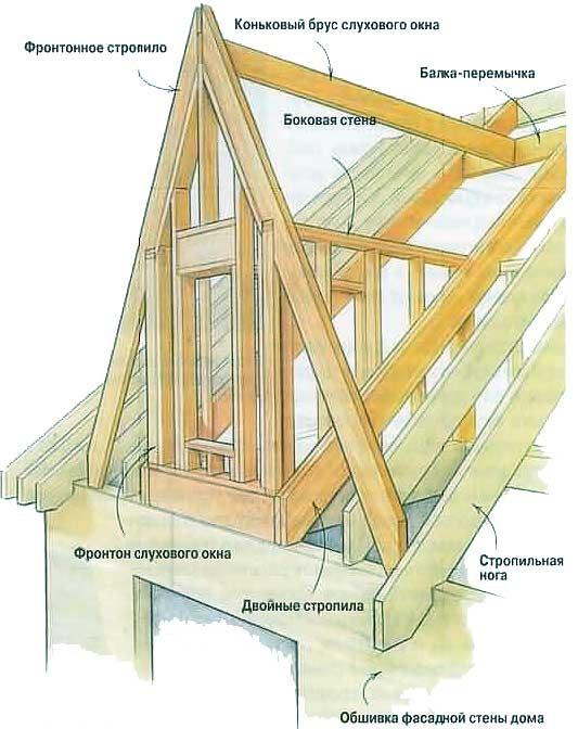 Установка окон в крыше