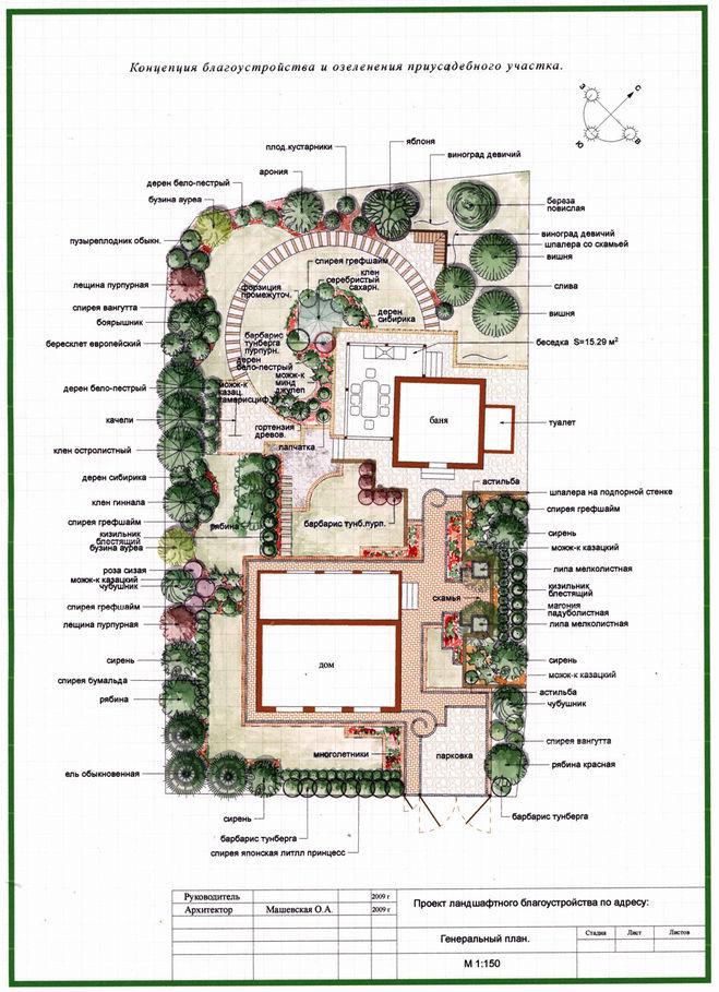 Дизайн проект ландшафтного участка 10 соток