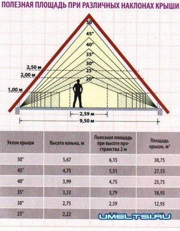 Как построить крышу частного дома своими руками