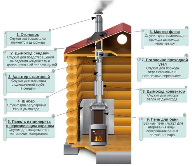 Шибер в дымоходе из нержавейки устройство дымоходов кухонных плит