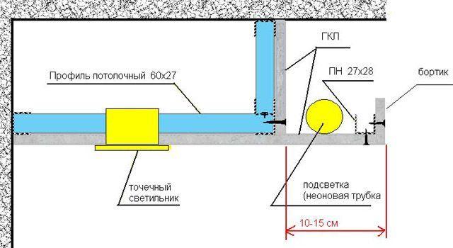 Как своими руками сделать потолок с подсветкой